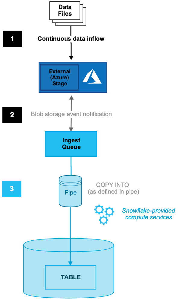 Introduction to Snowpipe — Snowflake Documentation