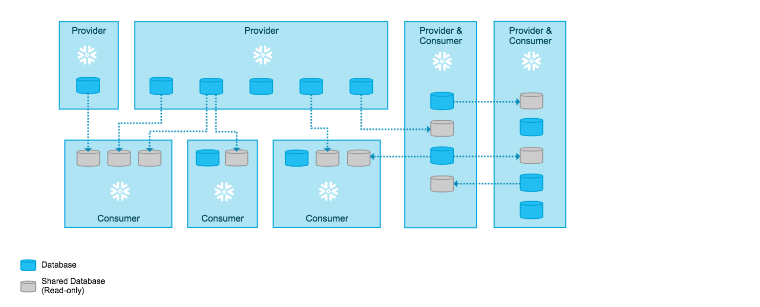 Introduction to Secure Data Sharing — Snowflake Documentation