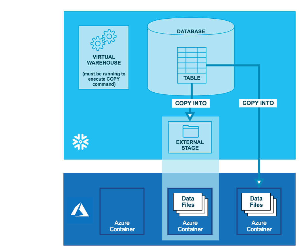 Unloading into Microsoft Azure — Snowflake Documentation