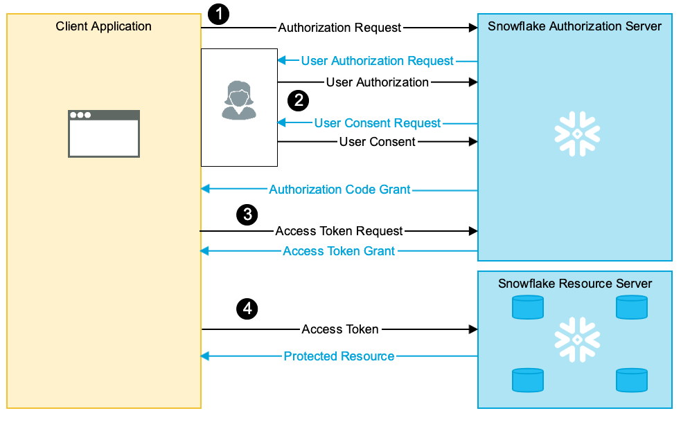 Introduction to OAuth — Snowflake Documentation