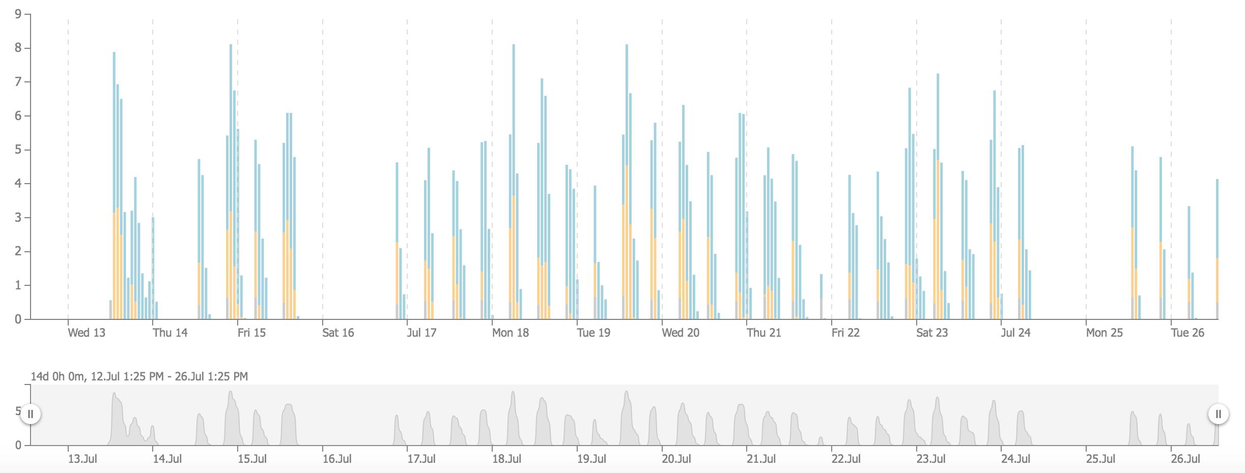monitoring warehouse load u2014 snowflake documentation